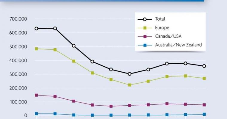 จำนวนใบสมัครของผู้ขอลี้ภัยใน 44 ประเทศอุตสาหกรรม ปี พ.ศ. 2544-2553  เจนีวา 28 มี.ค.