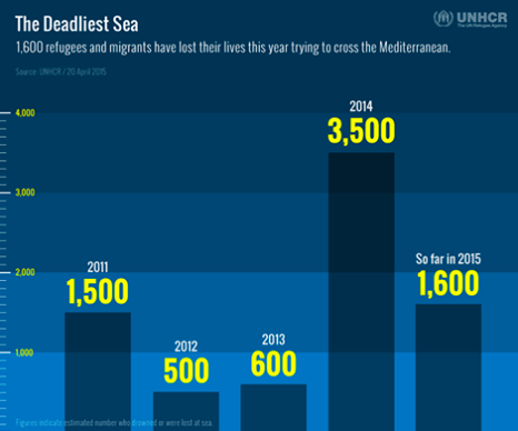 The Deadliest Sea:1,600 refugees and migrants have lost their lives this year trying to cross the Mediterranean ©UNHCR